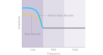 The Electro Bass Booster