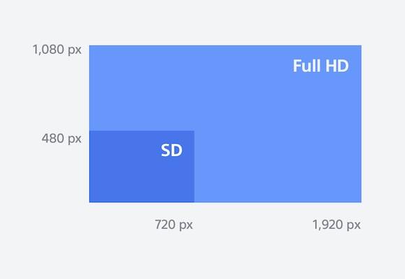 Full HD,藍光播放器,藍光,藍光和 DVD 播放器