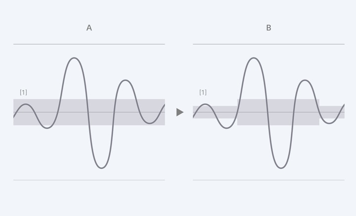 Diagram showing how High S/N mode reduces noise and boosts low levels compared to a regular recording