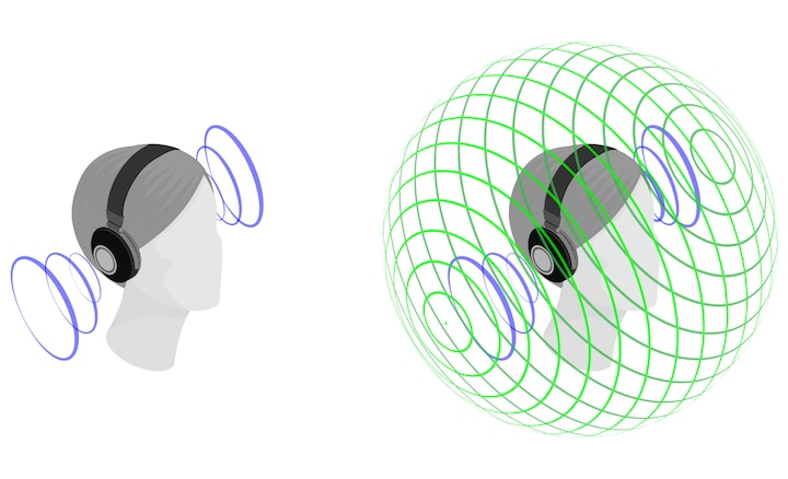 Illustration showing the effect of 360 spatial sound vs stereo sound