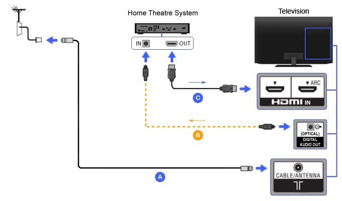 home theater receiver wiring diagram hdmi - 家庭劇院   bravia 電視連接指南 home theater speaker wiring design #11