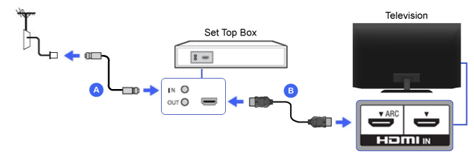 how to connect samsung tv to internet through laptop