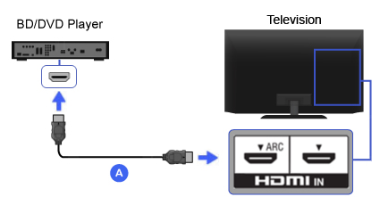 Hdmi Blu Ray Disc Dvd 播放機 Bravia 電視連接指南